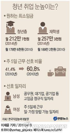 <그래픽> 청년 취업 눈높이는?
