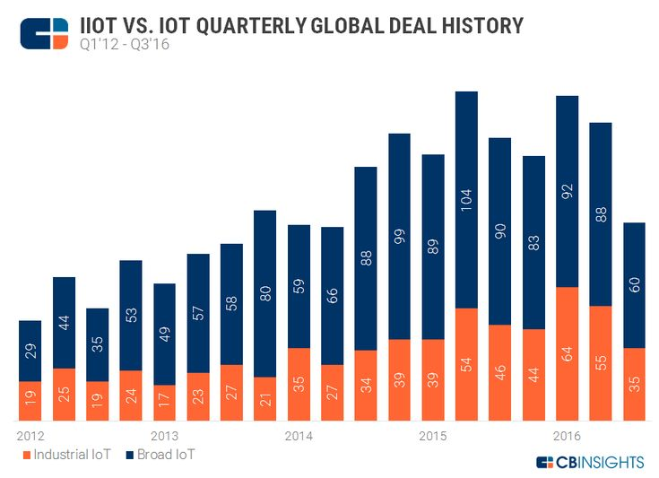 Industrial IoT Startups Take An Increasingly Large Piece Of The Overall IoT Pie Startups bringingdigitization and IoT infrastructure to asset-heavy industries such as manufacturing logistics mining oil utilities and agriculture  are receiving a greater share of the deals going to the greater Internet of Things (IoT) ecosystem. @tachyeonz