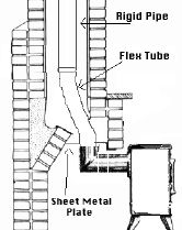 Wood stove installation - How To