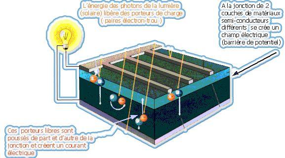 Best 25 installation solaire ideas on pinterest - Comment fonctionne les panneaux solaires ...