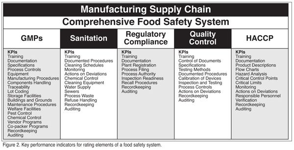 fsma food safety plan template
