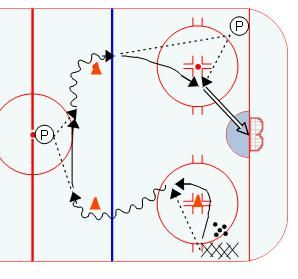 Half Ice Hockey Drills: Larsen Give and Go