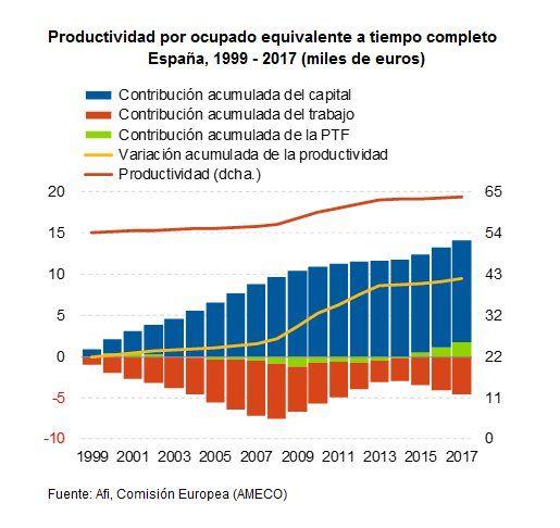 Evolucion productividad España