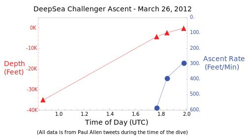 Graph of the ascent of the DeepSea Challenger from Challenger Deep on March 26, 2012 UTC, based on Paul Allen tweets during the dive.