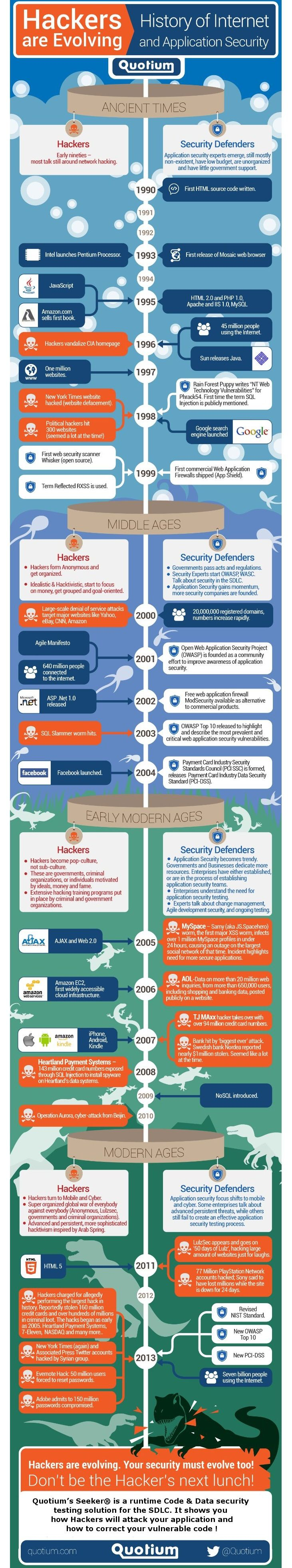 a history and evolution of the internet Let's take a look at a simple history of the internet and recap some of the milestones that got us from there to here with a short internet history timeline.