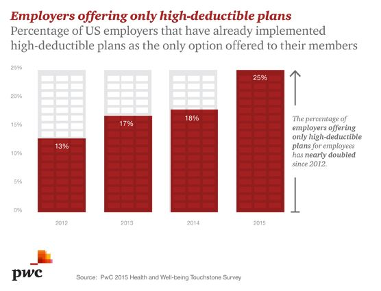 High deductible plans only