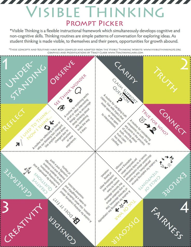 "This is such a cool and simple tool referred to as the ""Visible Thinking Prompt Picker."" Folded together this tangible tool encourages critical thinking (literacy) and moral literacy, but also other 21st century big skills, such as creativity. The colourful resource can be given to each student to aid them in prompts while addressing 21st century teaching goals."