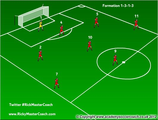 8 vs 8 soccer positions | Soccer - Coaching | Pinterest | Youth ...