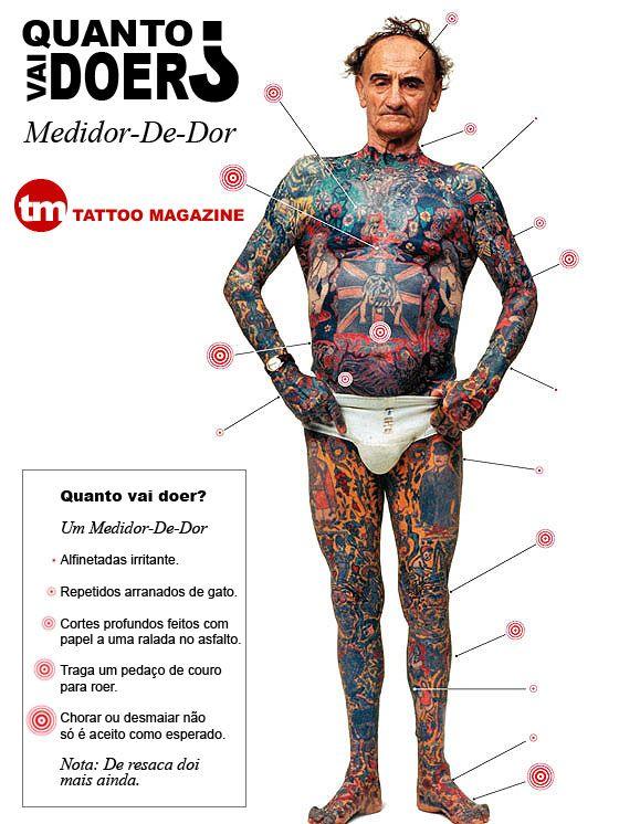 Tattoo Magazine - Medidor de dor