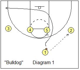basketball play 1-4 set - Bulldog