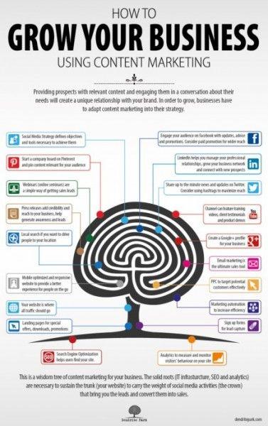 Social Media Marketing Success: Content Marketing  #ContentMarketing #SocialMedia