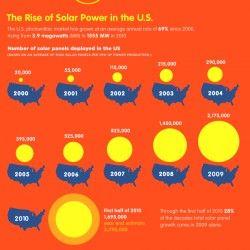How Does Solar Power Work? - Photovoltaics Explained | Visual.ly