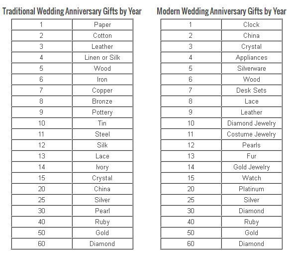 Anniversary Gift Lists By Year: 58 Best 40th Anniversary Images On Pinterest