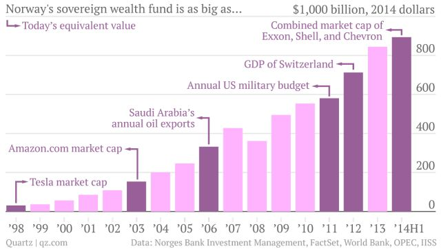 Norway's gargantuan sovereign wealth fund, by the numbers - Quartz