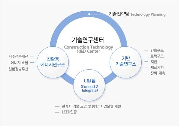 삼성건설 기술연구센터, 조직도 또는 업무구성도 작성시 유용할 듯 싶다.