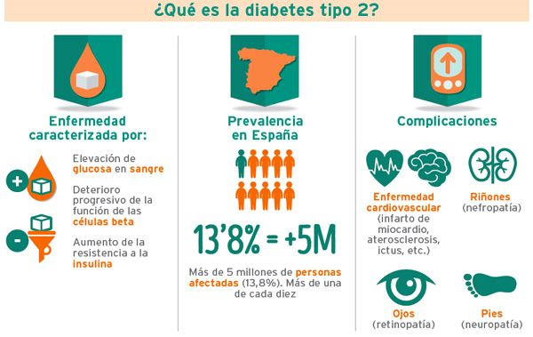 ¿Por qué la diabetes causa aterosclerosis?