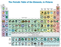 Version of the Table of Elements in pictures. Especially helpful for younger students. #homeschool Apologia Exploring Creation with Chemistry