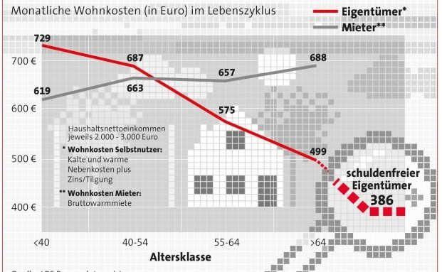 Wohnkosten:  Mieten kostet im Alter doppelt so viel wie die eigenen vier Wände., AS-TIP-INFO: Mietfreies Wohnen im Alter sichert Lebensstandard., http://www.pfefferminzia.de/--1485186701/
