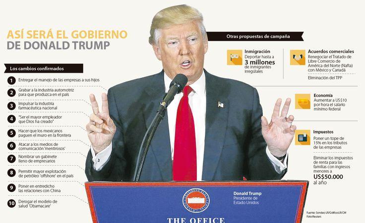 Las 10 señales del mandato de Trump