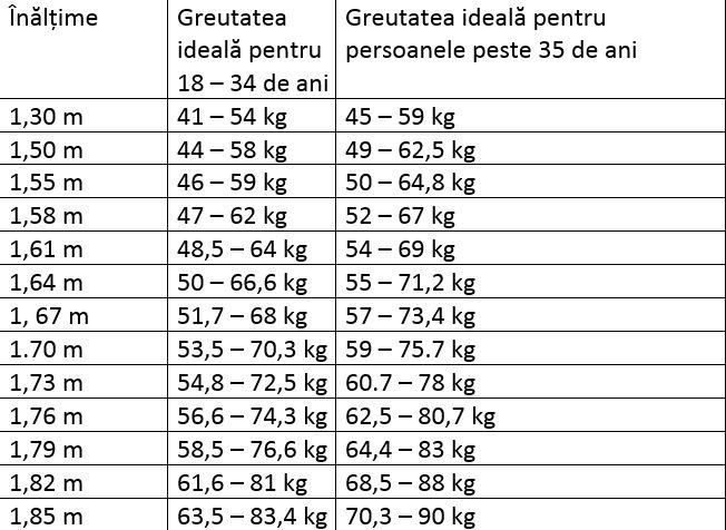 De acum e foarte simplu. Care este greutatea ideală în funcție de vârstă!    O greutate normală te ajută să fii sănătoasă și să te protejezi de bol. Vezi câte kilograme ar trebui să ai, în funcție