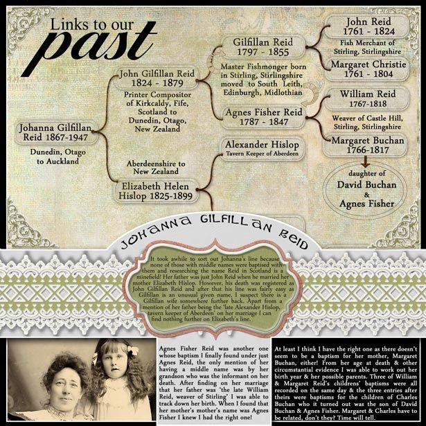 The 658 Best Genealogy Heritage Scrapbooking Images On Pinterest
