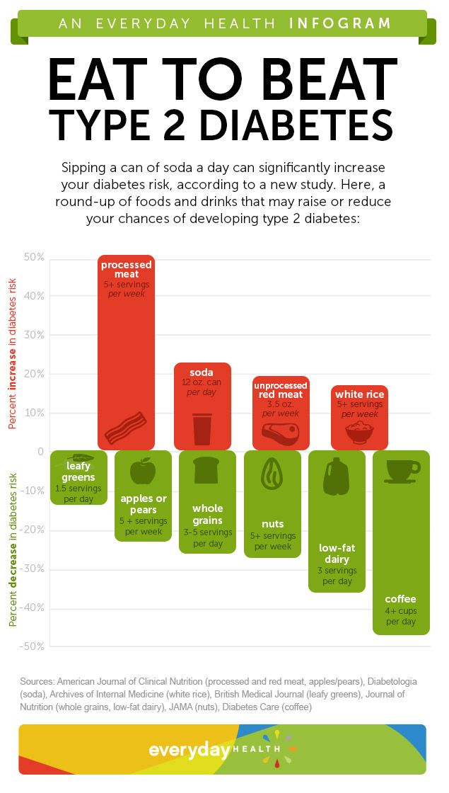 Pick This, Skip That: Foods for Diabetes Prevention [Infographic]Everyday Health