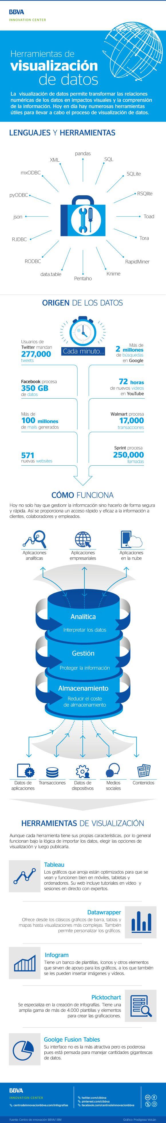 Infografía: Visualización de datos. #BigData #Datos #Tecnología #Innovación #Herramientas #Infografía