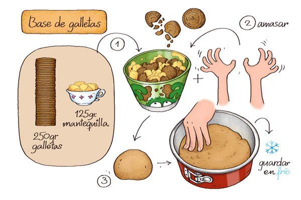 BASE DE GALLETAS  http://cartooncooking.blogspot.com.es/search/label/c%C3%B3mo%20hacer