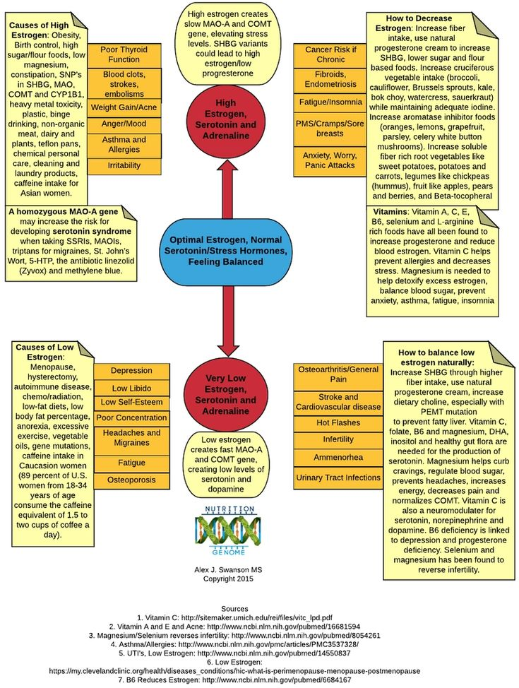 25++ Role of estrogen in osteoporosis information