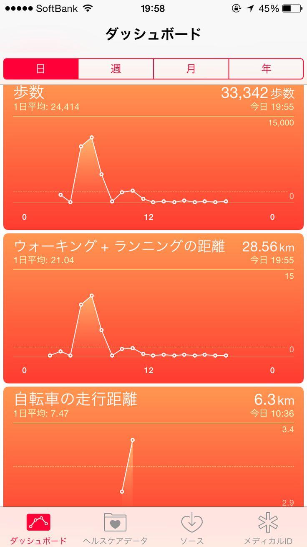 2015年4月17日の活動グラフ 総歩数33 342 ウォーキング ランニング距離28 56km 自転車での走行距離は6 3kmでした ランニング距離は早朝hm距離21 1km 体脂肪計 グラフ
