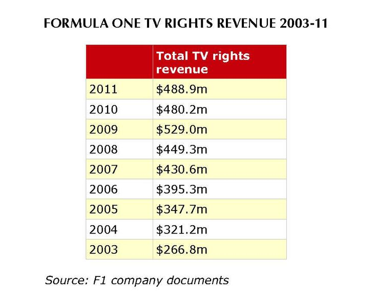 How Exclusivity Has Fuelled An 83% Increase In The Value Of F1's TV Rights
