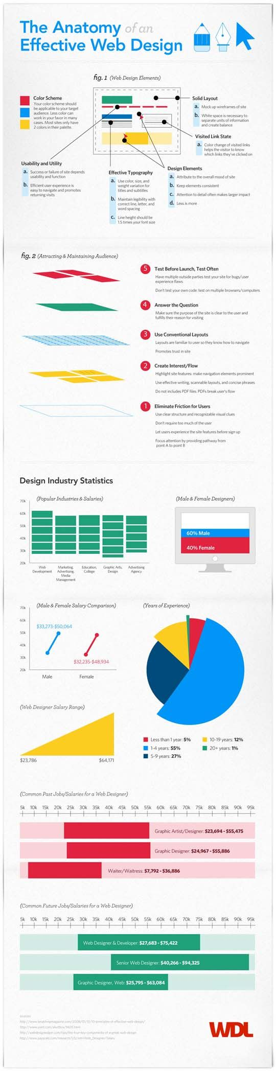 Effective web design. Part of 5 Infographics on Web Accessibility for Designer by Design Beep. Includes web accessibility, accessibility challenges In email design, What Is Web Accessibility? and color contrast as well.