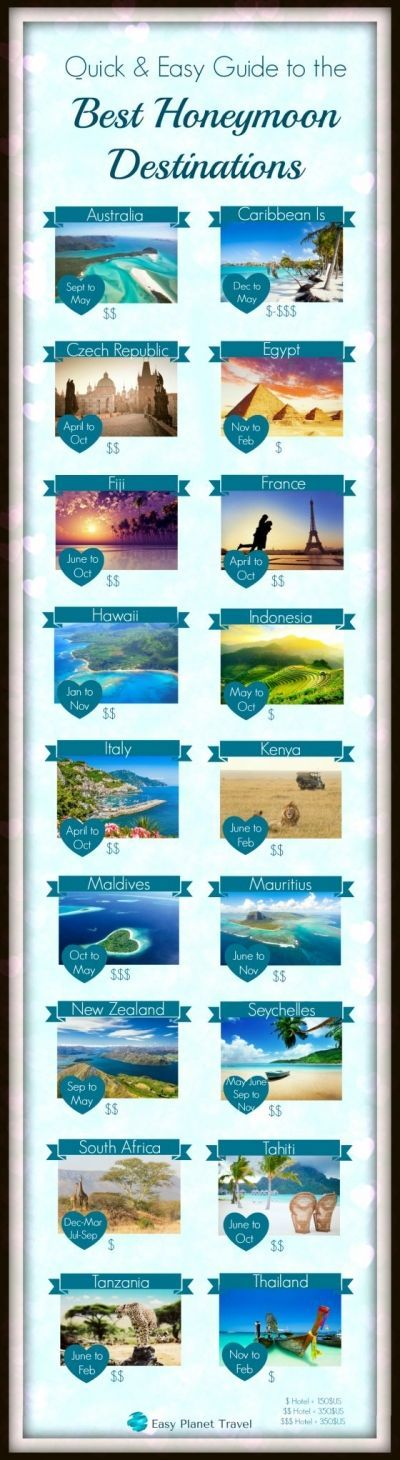 Dreaming of a stunning honeymoon destination? Here's a quick and easy guide to the best honeymoon destinations in the world, for your budget, and the moment you want to travel.