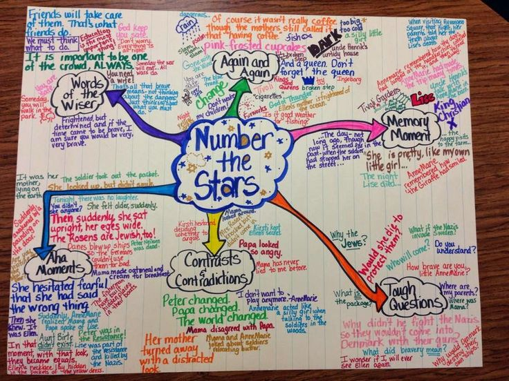 Notice and Note Signposts #noticeandnote #signposts #numberthestars