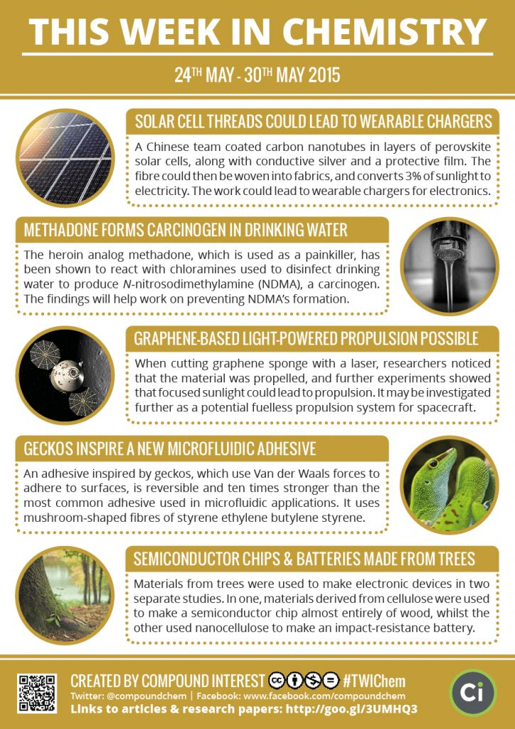 Compound interest chemistry science infographics