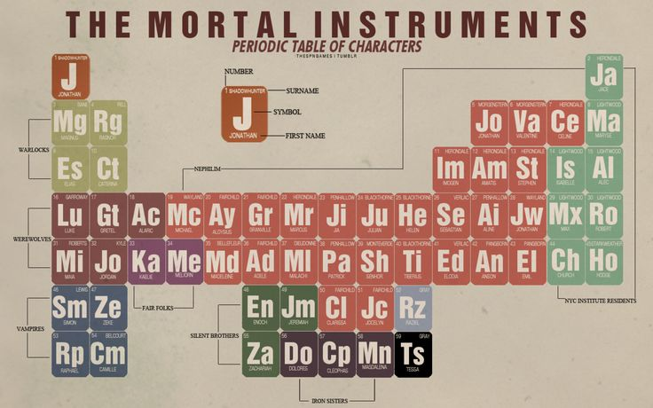 thespngames the mortal instruments periodic table of characters click the photo for a higher resolution inspired by this