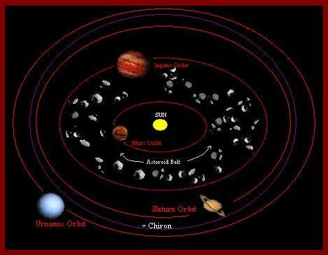 Learn about Asteroids in the Birth Chart and then ...