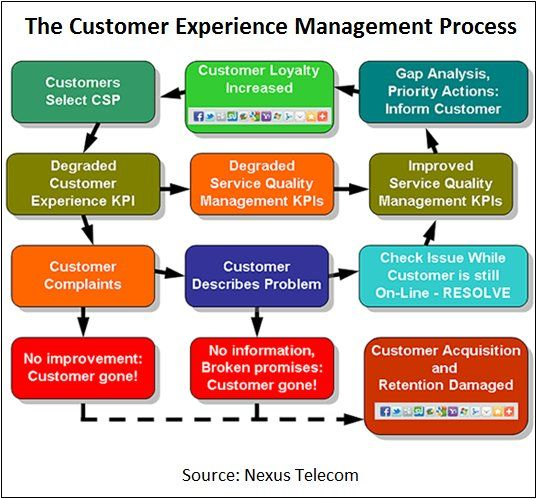 the service encounter customer relationship management There are many types of relationship encounter between customers and retailing industry such as advertisement, service encounter, targeted marketing activities, price.