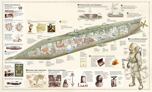 """El Submarino """"Nautilus"""" de Julio Verne."""