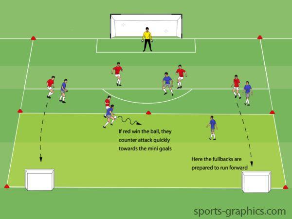 Tips for fullbacks football fanatics