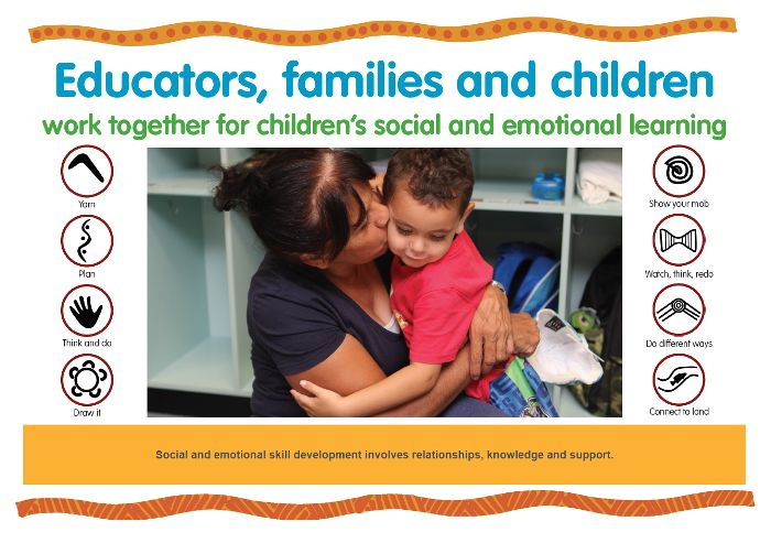 Social and emotional skill development involves relationships, knowledge and support. https://www.kidsmatter.edu.au/sites/default/files/public/KM%20Poster_C2_Educators%20families%20and%20children_HQ.pdf