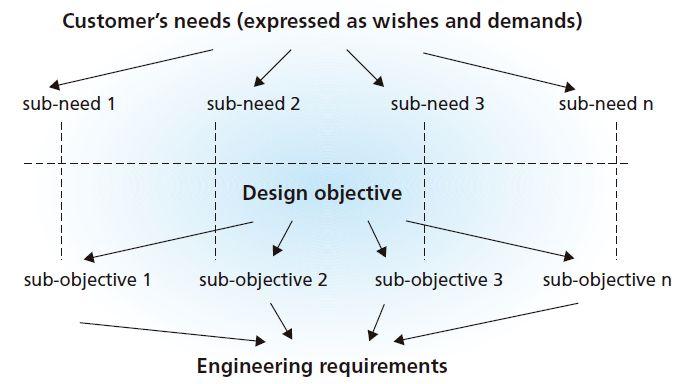Relationship between customer needs and engineering requirements