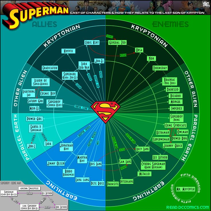superman who's who