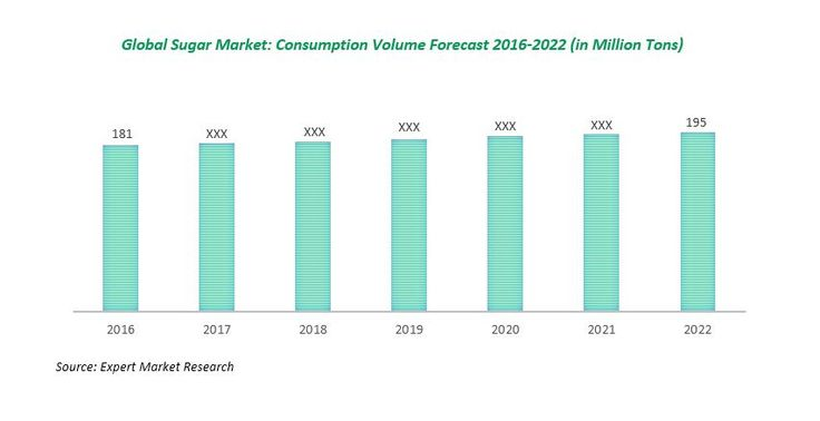 According to a new report by Expert Market Research, the global sugar market reached a consumption volume of 181 Million Tons in 2016 and is further expected to reach 195 Million Tons by 2022.  Request Sample of the Report: http://www.expertmarketresearch.com/request?type=report&id=48&flag=B #suagr