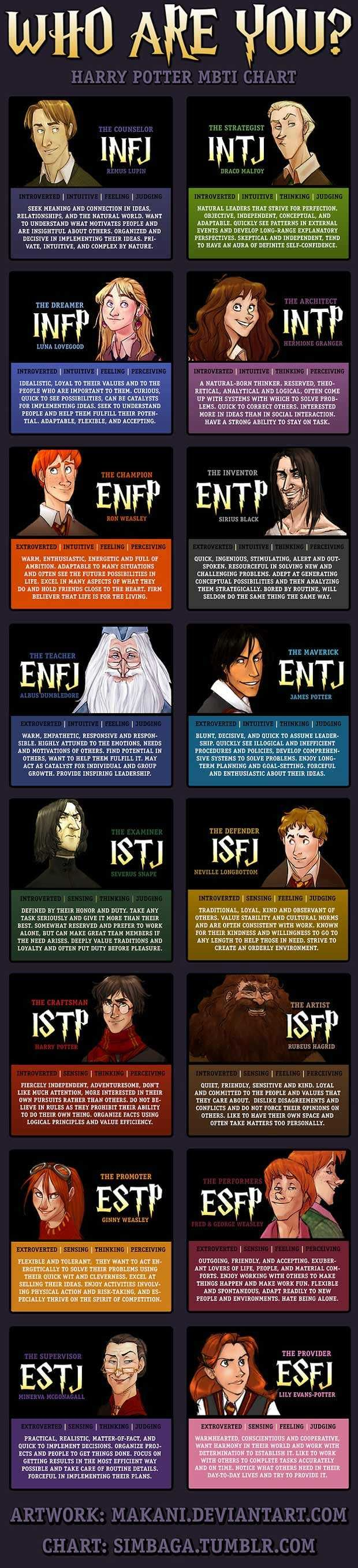 16 Personalties Small Dump Imgur Harry Potter Personality Mbti Charts Harry Potter