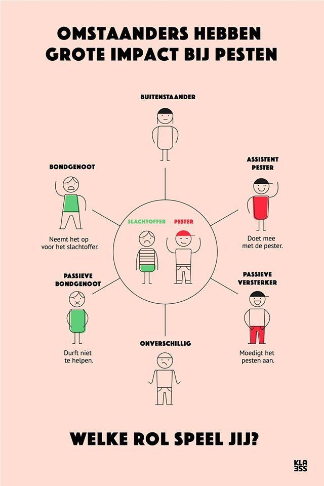 Pesten aanpakken: maak omstaanders bewust van hun rol. Welke rol speel jij?