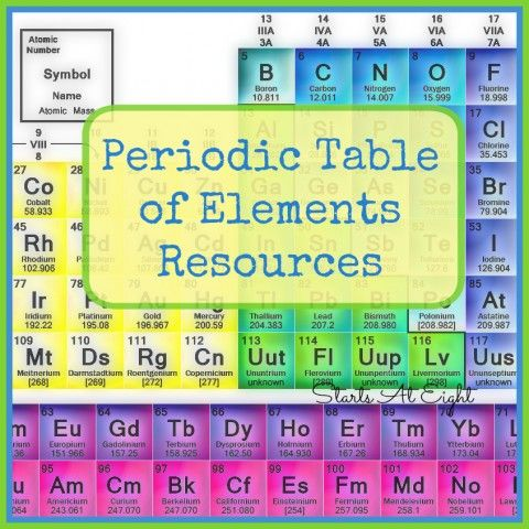 great resources for learning the periodic table of elements includes song interactive table with videos
