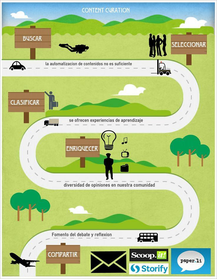 Infografia sobre Content Curation para eduPLEmooc