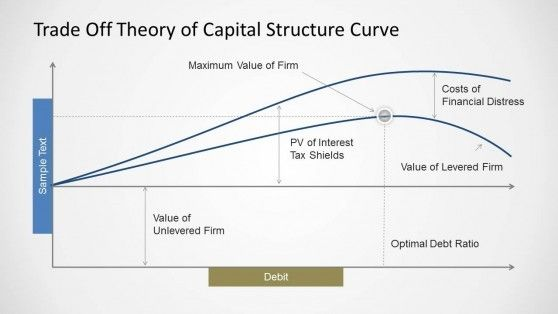 Trade Off Theory of Capital Structure Curve for PowerPoint | Cfa