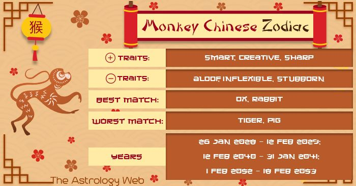 What Is The Year Of The Monkey Dates Chinese Zodiac Monkey Traits And Elements Wood Fire Earth Met Chinese Zodiac Year Of The Monkey Chinese Zodiac Signs